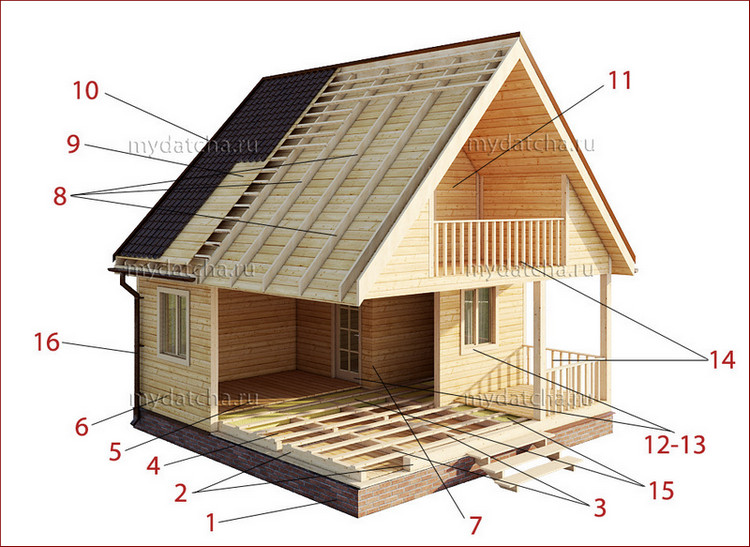 Конструкция деревянного дома из бруса
